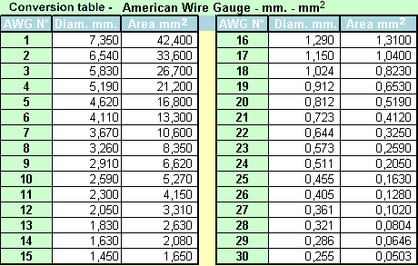 American wire gage to mm choice image wiring table and diagram comfortable american wire gauge conversion pictures inspiration best 25 american wire gauge keyboard keysfo choice image keyboard keysfo Image collections